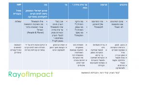 imp hebrew פרויקט מדידת האימפקט דוגמא